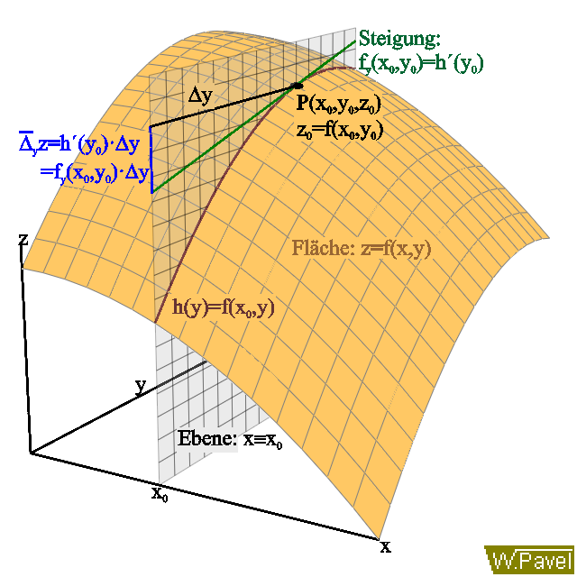 Partielle Ableitung Berechnen : bilderbuch zur mathematik partielle ableitungen totales ~ Themetempest.com Abrechnung